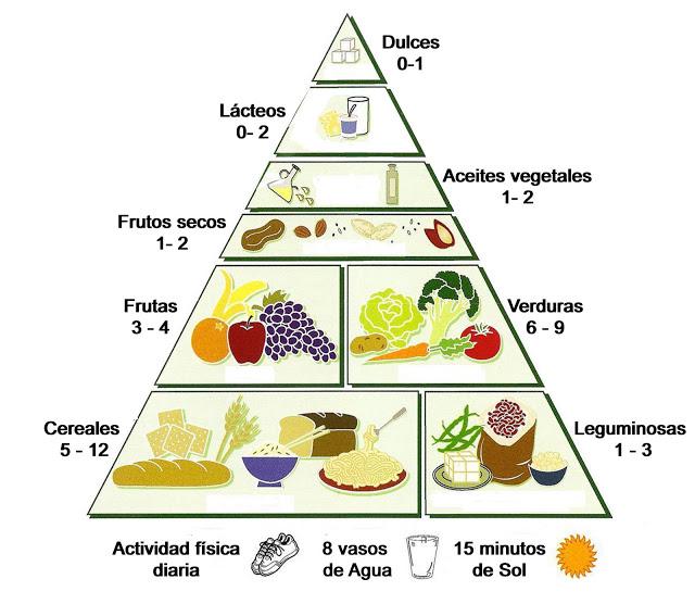 Equilibrio alimenticio